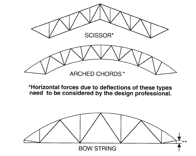 Trusses Be Structural Pc
